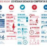 infographie_reseaux_sociaux2017_BridgeCommunication