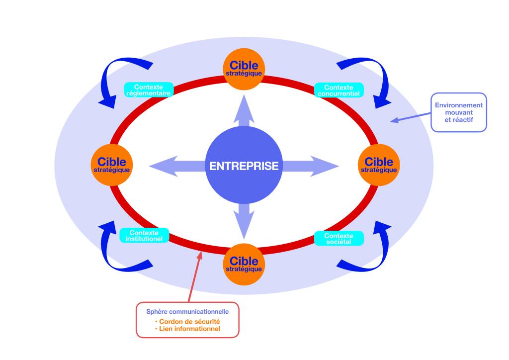 schéma entreprise et cible