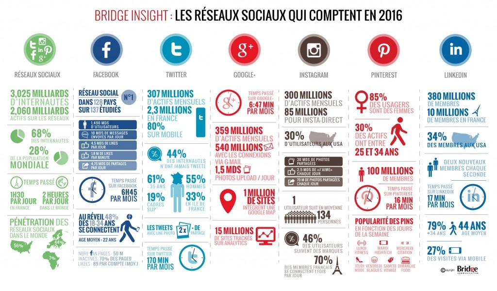 graph-réseaux-sociaux