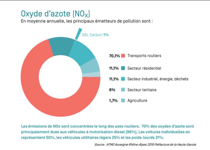 SGL Carbon et oxyde d'azote l Relations Presse Bridge Communication