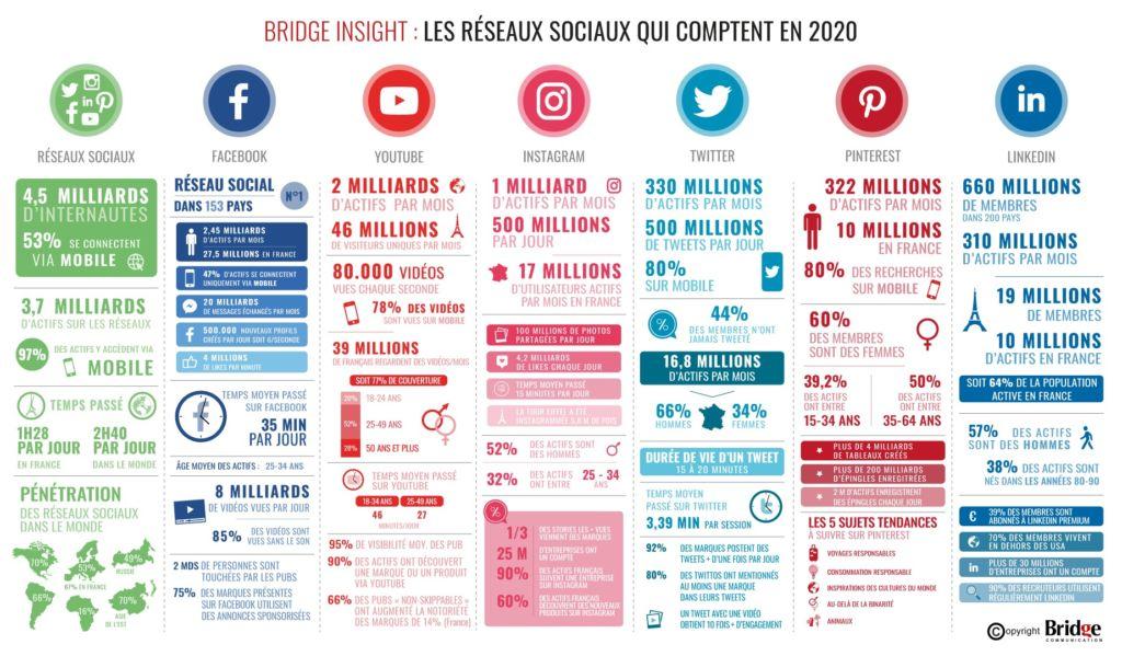 Chiffres réseaux sociaux qui comptent en 2020 l Bridge Communication